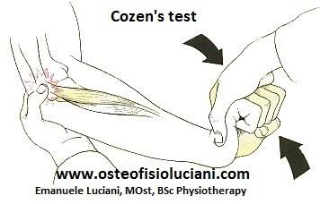Tennis Elbow Cozen Test